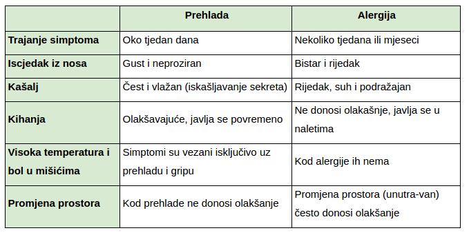 Tablica: kako raspoznati alergiju od prehlade